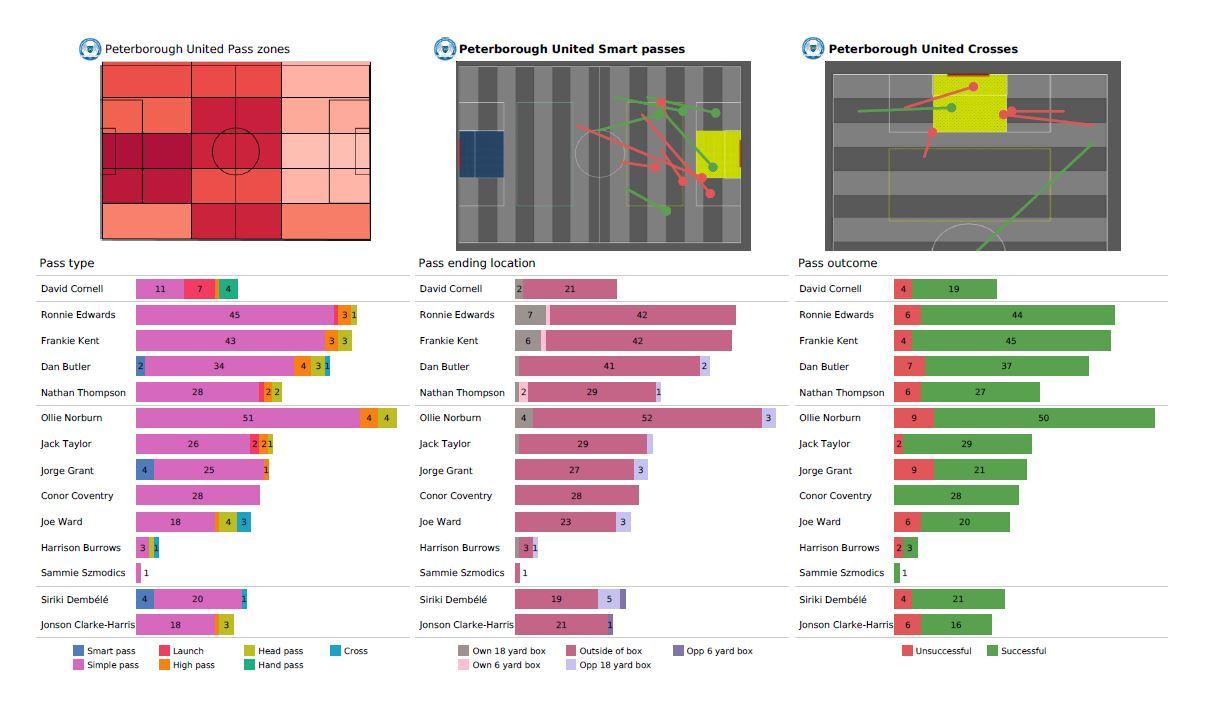 EFL Championship Preview Stats: Coventry City vs Peterborough United