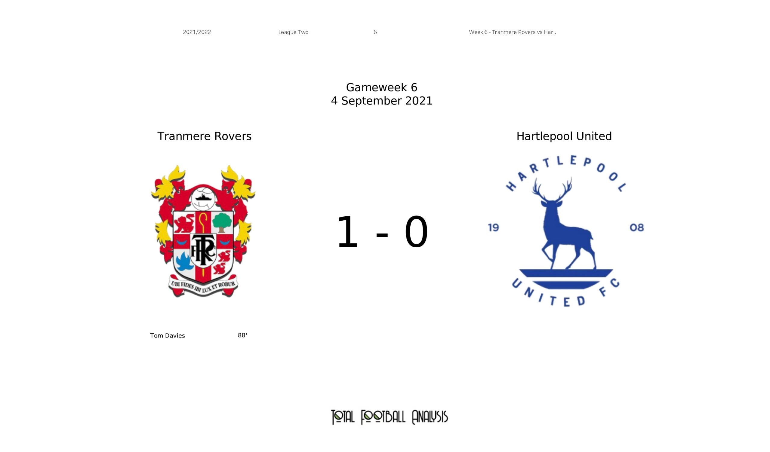 League Two Stats : Tranmere Rovers vs Hartlepool United