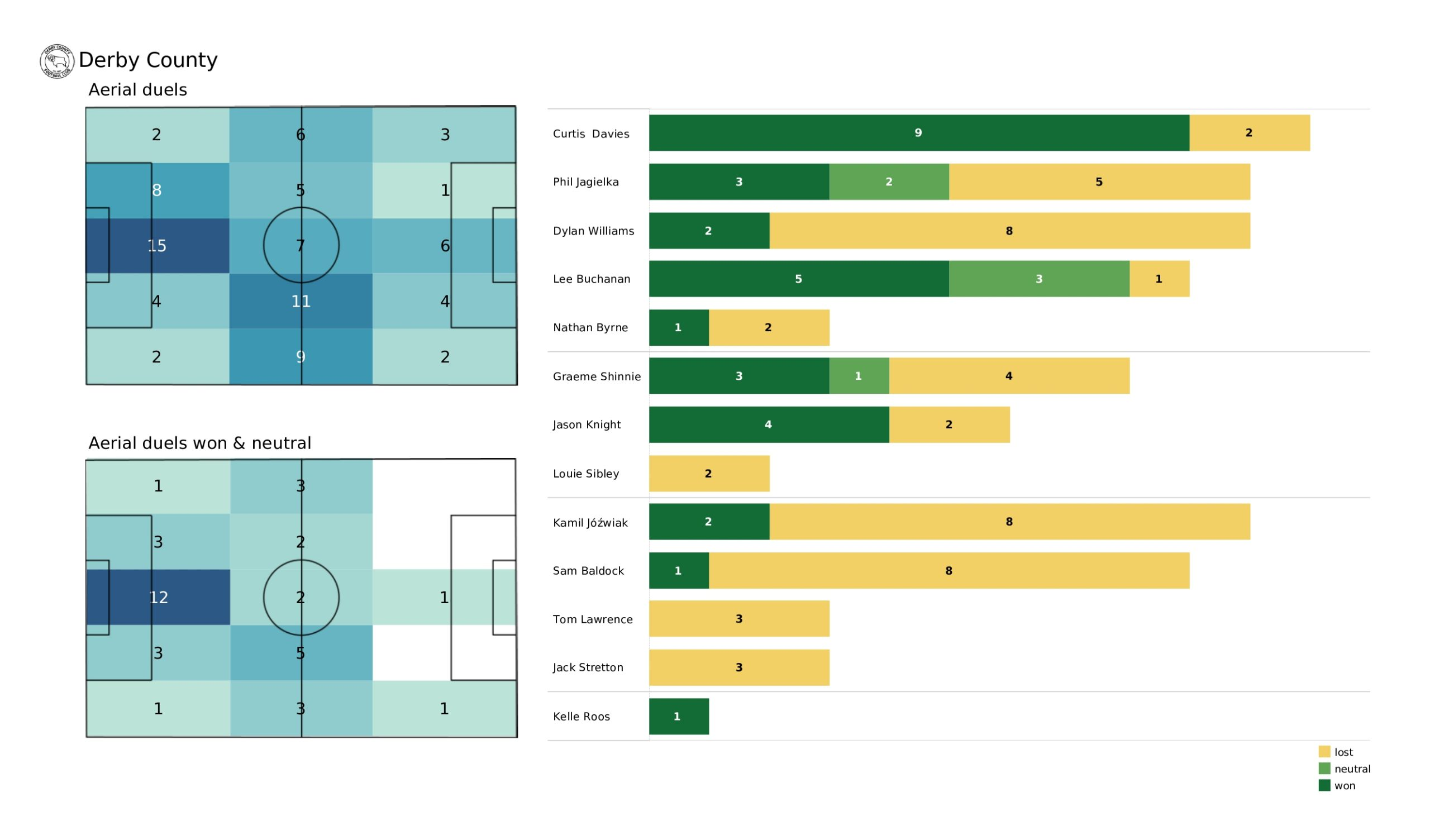 EFL Championship Stats: West Bromwich Albion vs Derby County