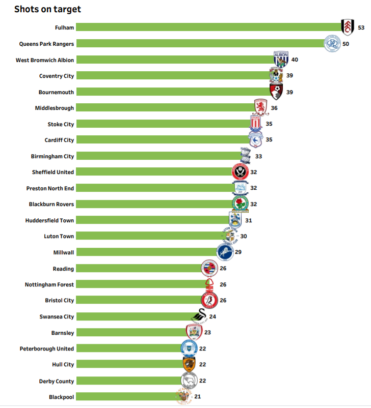 EFL Championship Preview Stats: Sheffield United vs Derby County