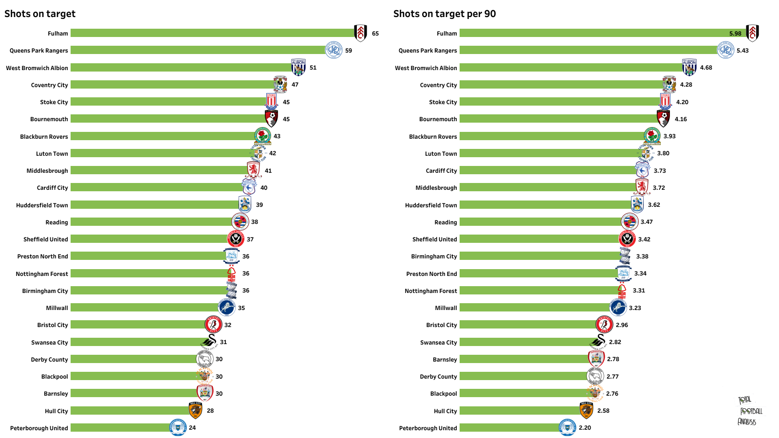 Derby County vs Swansea City Preview-the stats