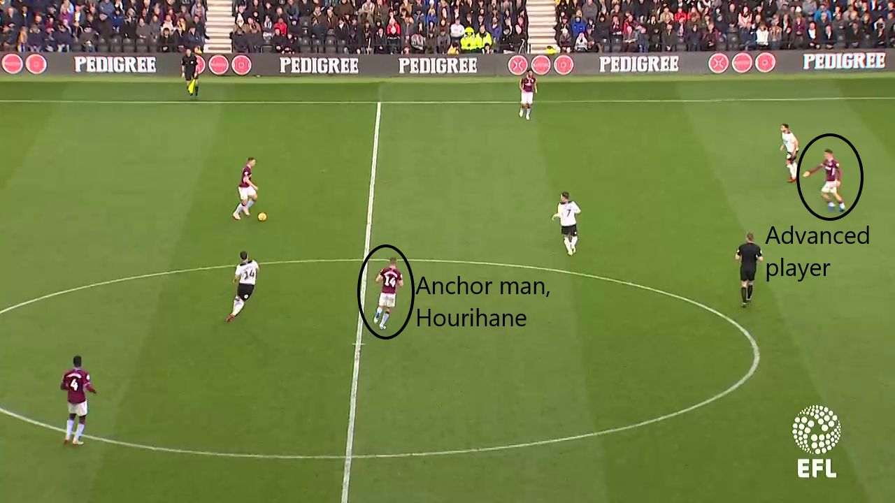Conor Hourihane, Aston Villa, Tactical Analysis, Statistics