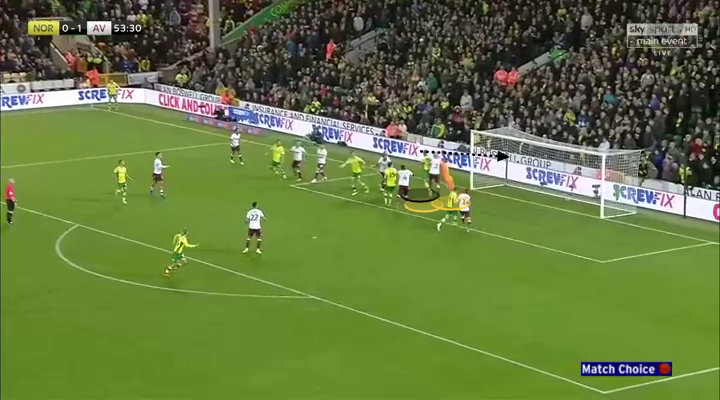 Dean Smith Aston Villa Championship Tactical Analysis
