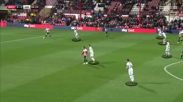 Brentford Middlesbrough Championship Tactical Analysis