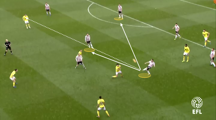 Sheffield United Blackburn Rovers Championship Tactical Analysis