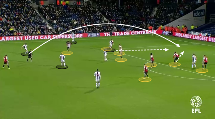 West Brom Brentford Championship Tactical Analysis