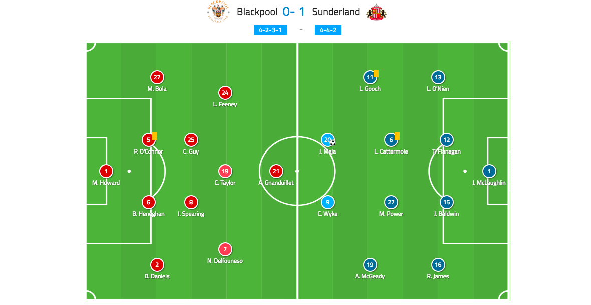 EFL League One 2018/19: Blackpool vs Sunderland Tactical Analysis Statistics