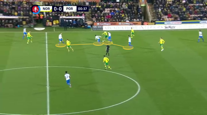 Fa-cup-2018-19-norwich-portsmouth-tactical-analysis-statistics
