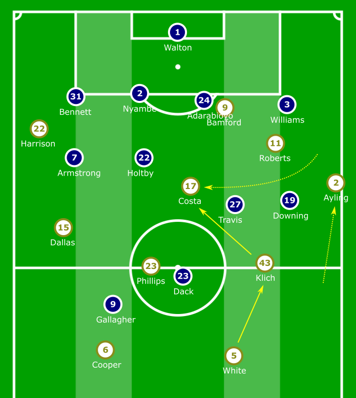 EFL Championship 2019/20: Leeds United vs Blackburn Rovers – tactical analysis