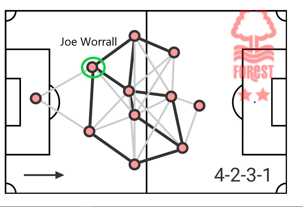 Joe Worrall 2019/20- scout report-tactical analysis tactics