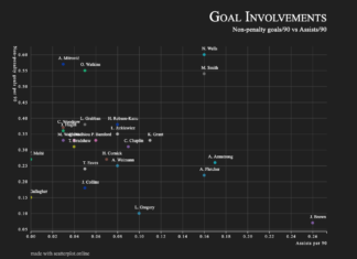 Finding the best strikers in the Championship - data analysis statistics