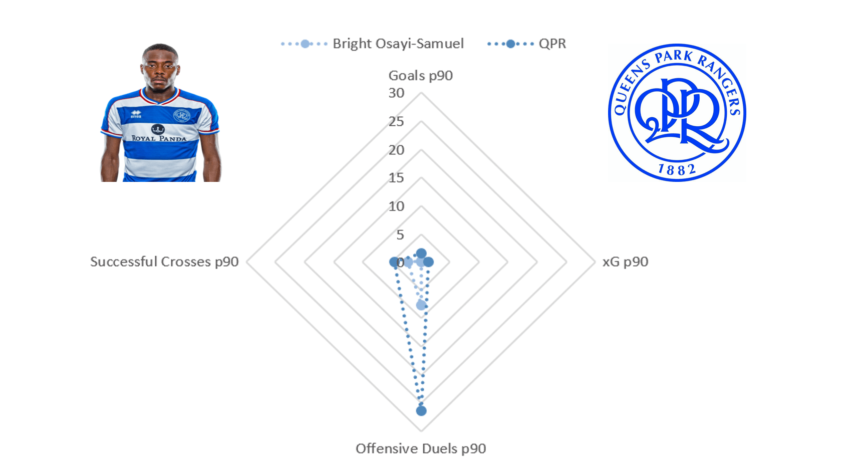 Bright Osayi-Samuel 2019/20 - scout report - tactical analysis tactics