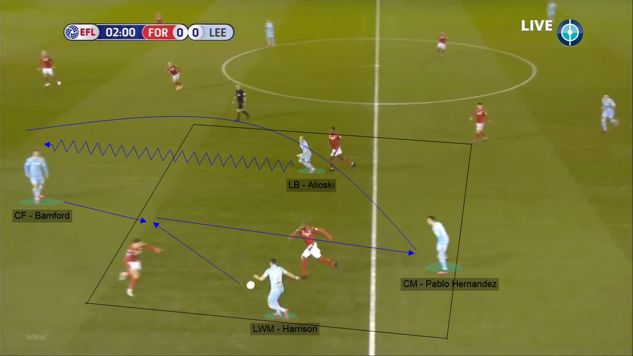 EFL Sky Bet Championship 2019/20: Nottingham Forest vs Leeds United - tactical analysis tactics