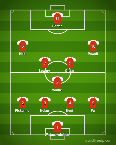 Crewe 2019/20-Scout report tactical analysis tactics