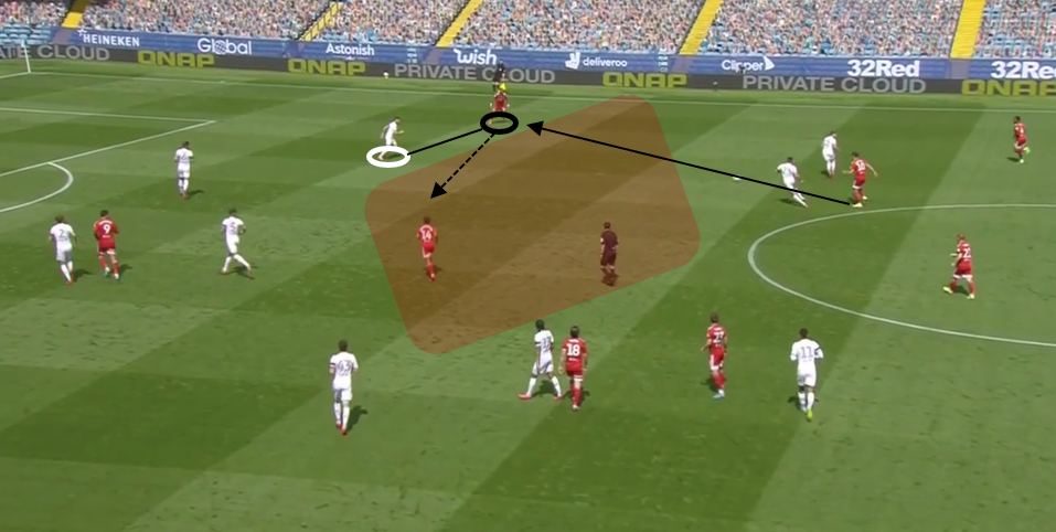 EFL Championship 2019/20: Leeds United vs Fulham - tactical analysis tactics