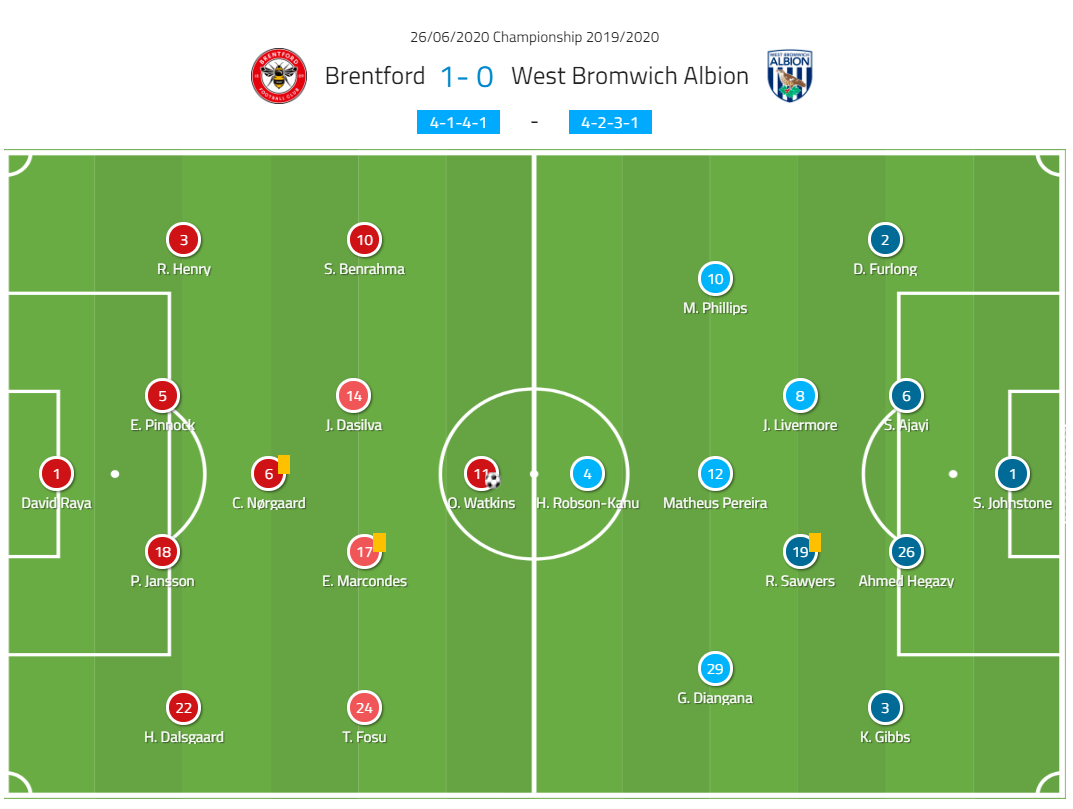 EFL Championship 2019/20: Brentford vs West Brom- tactical analysis tactics