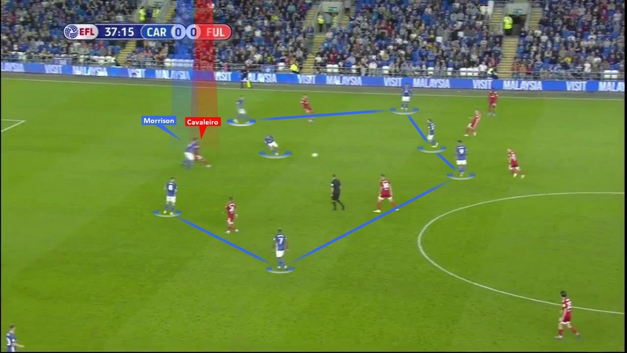 efl-championship-2019-20-cardiff-city-vs-leeds-united-tactical-analysis-tactics
