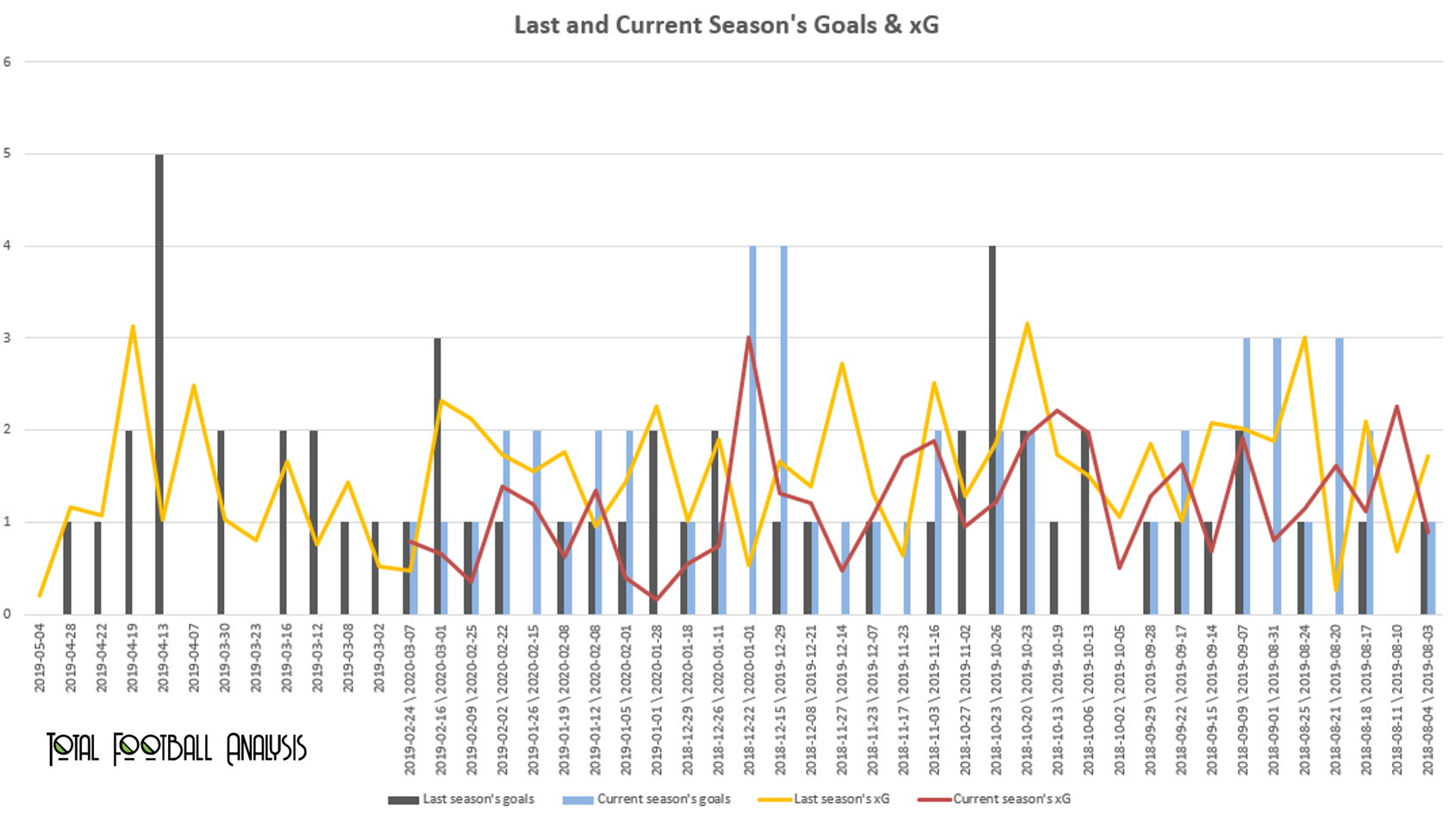 Finding the reasons for Coventry City's promotion in 2019/2020 - data analysis statistics