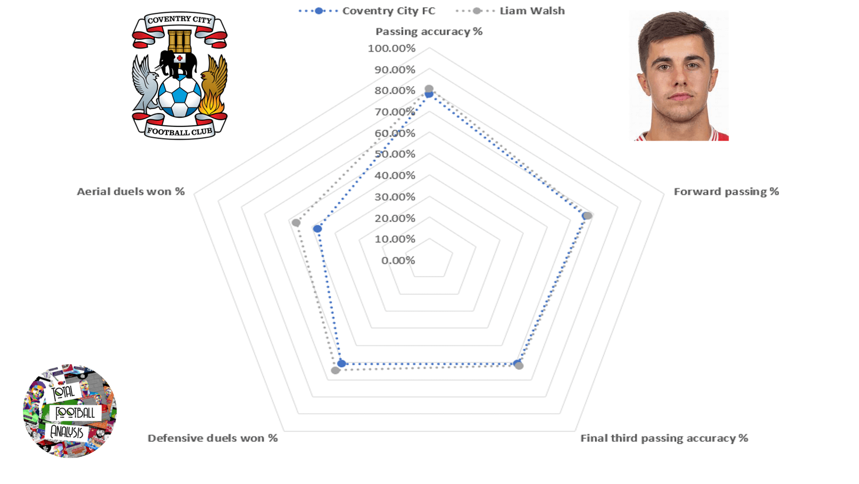 Liam Walsh 2019/20 - scout report - tactical analysis tactics