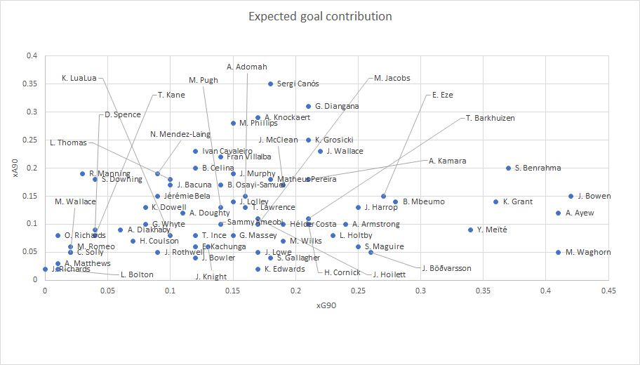 Finding the best wingers in the EFL Championship- Data analysis statistics