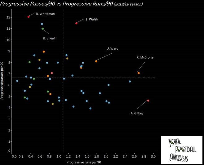Finding the best young central midfielders in the EFL League One - data analysis statistics
