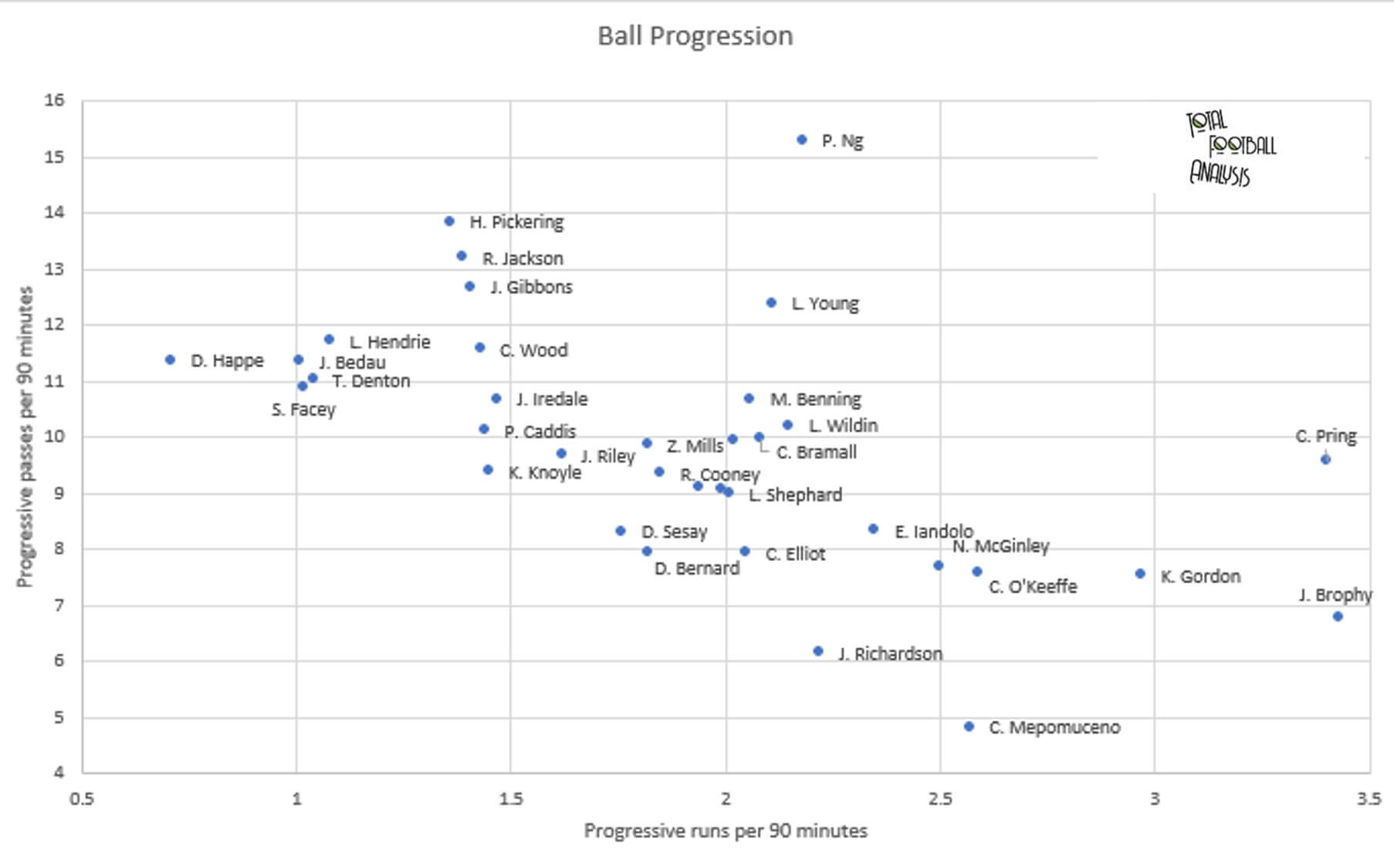 Finding the best full-backs in League Two - data analysis statistics