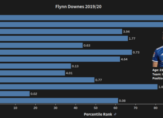 Flynn Downes 2019/20 - scout report-tactical analysis-tactics