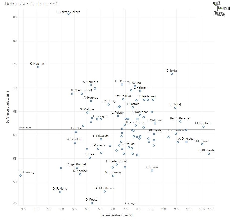 Finding the best full-backs in the EFL Championship - data analysis statistics