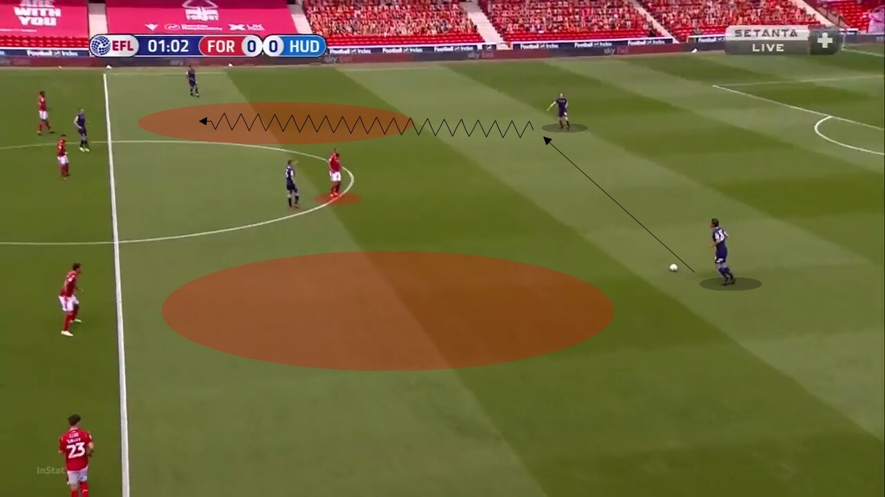 EFL Championship 2019/20: Nottingham Forest vs Huddersfield Town - tactical analysis