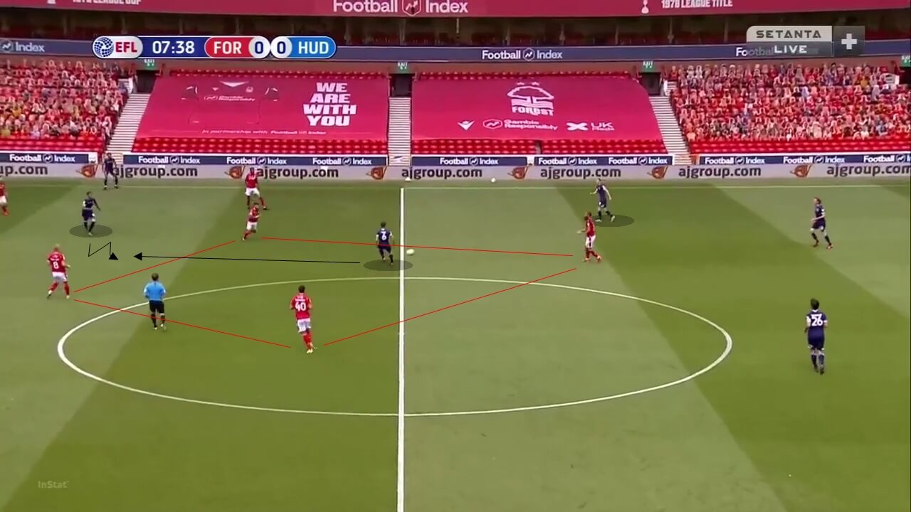 EFL Championship 2019/20: Nottingham Forest vs Huddersfield Town - tactical analysis tactics