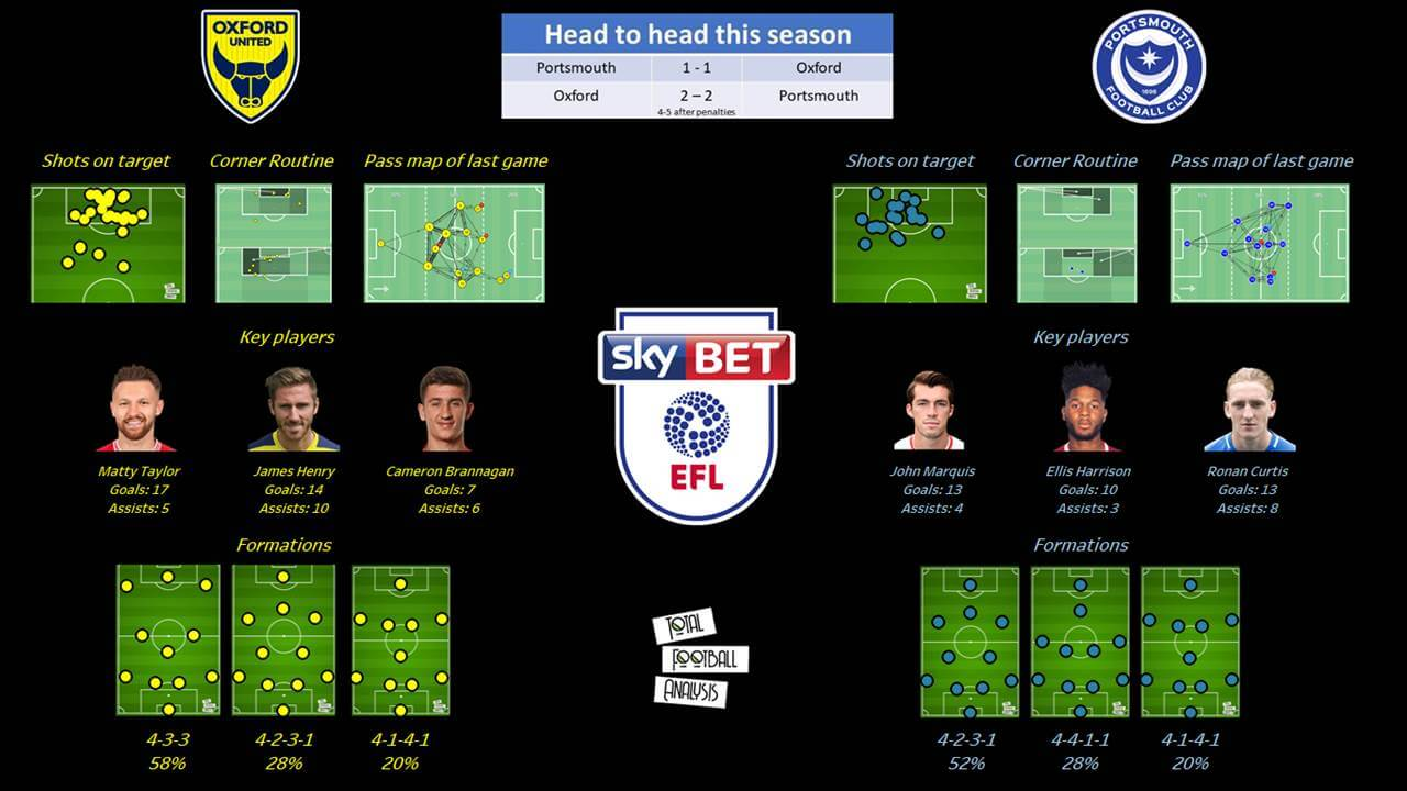 EFL League One 2019/20: Portsmouth vs Oxford United - tactical analysis tactics