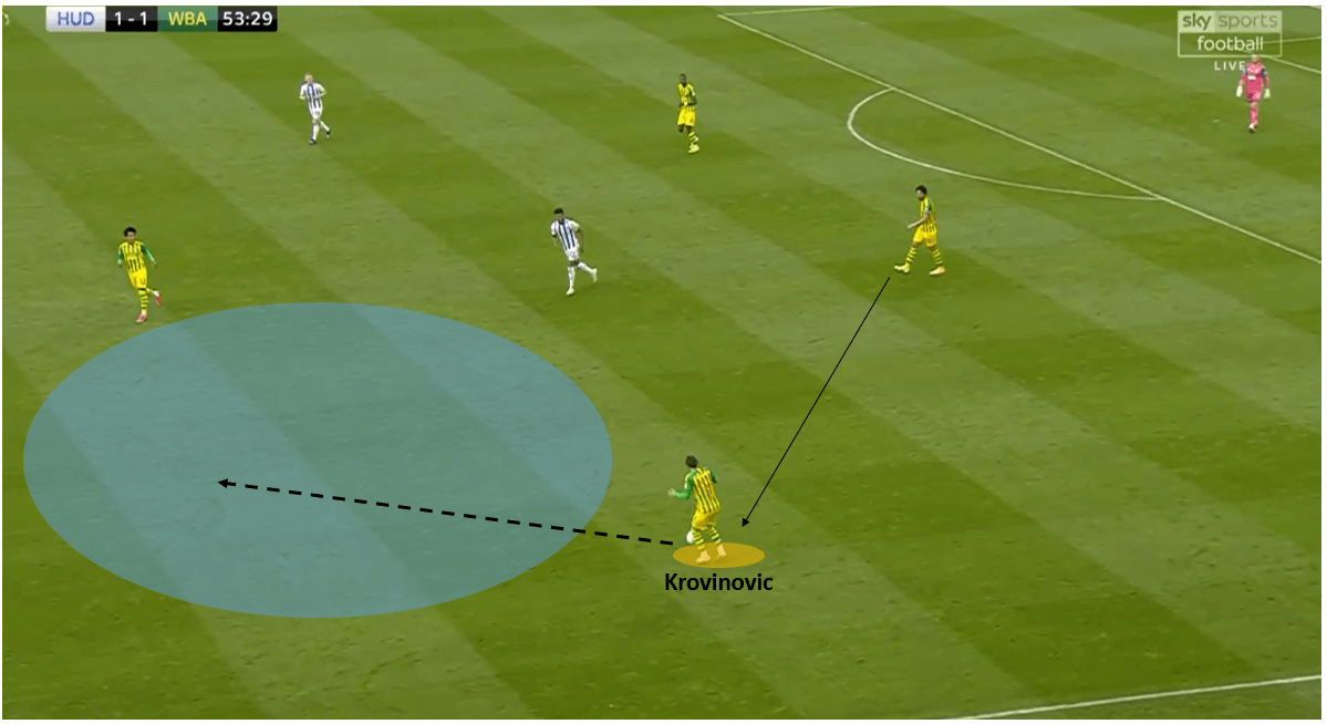 EFL Championship 2019/20: Huddersfield Town vs West Bromwich Albion - tactical analysis tactics