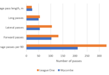 How did Wycombe Wanderers get promoted from League One in 2019/20? - data analysis statistics