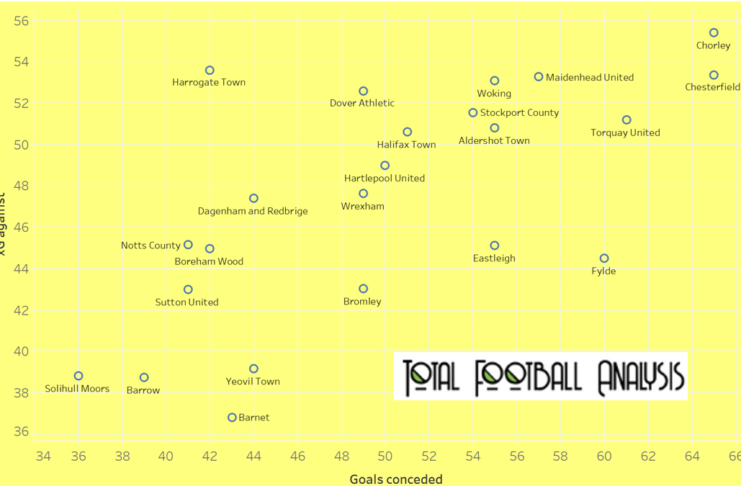 How Harrogate Town became the EFL's newest member - data analysis statistics