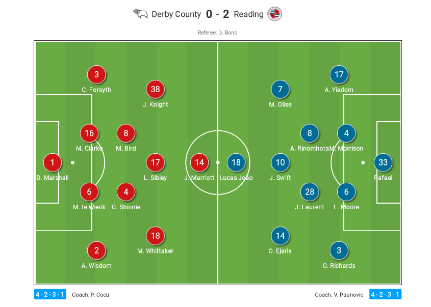 EFL Championship 2020/21: Derby County vs Reading - tactical analysis tactics
