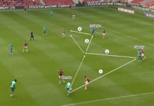 EFL Championship 2020/21: Middlesbrough vs Bournemouth - tactical analysis tactics