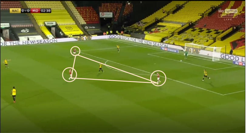 EFL Championship 20/21: Watford vs Middlesbrough - tactical analysis
