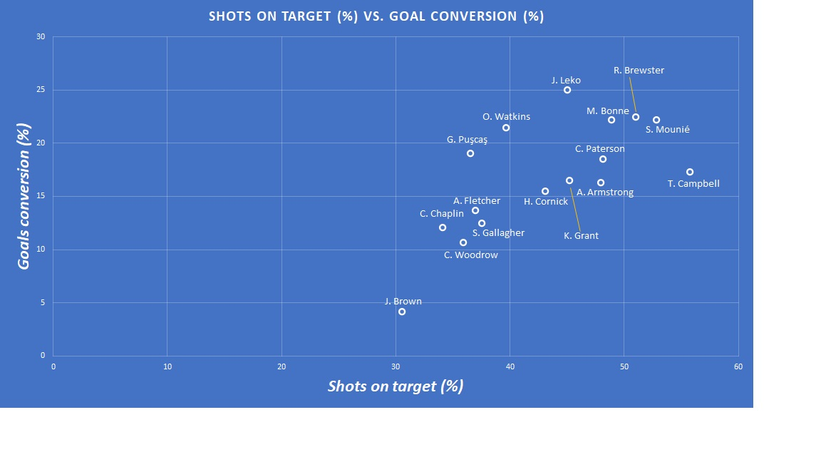 Finding the replacement for Rhian Brewster - data analysis statistics