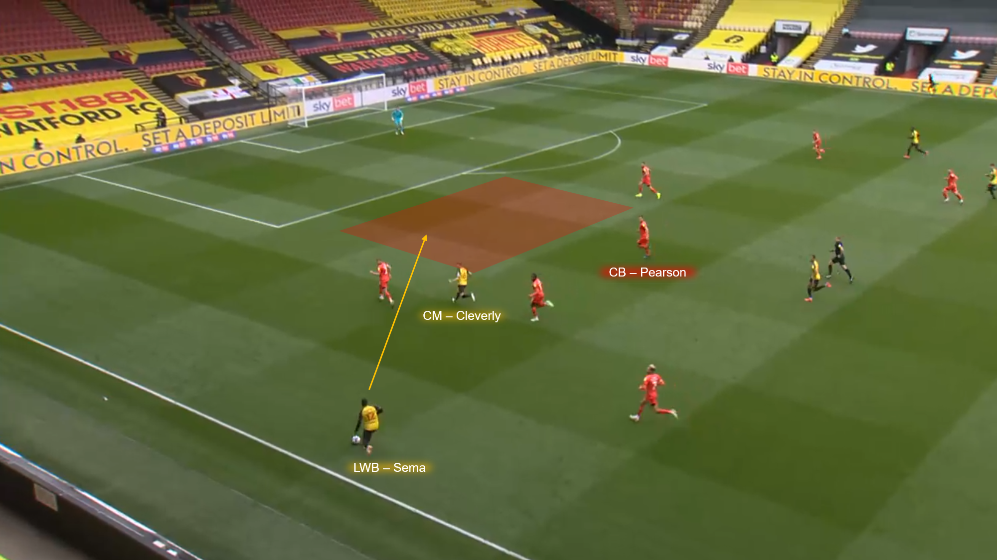 EFL Championship 2020/21: Watford vs Luton Town - tactical analysis tactics