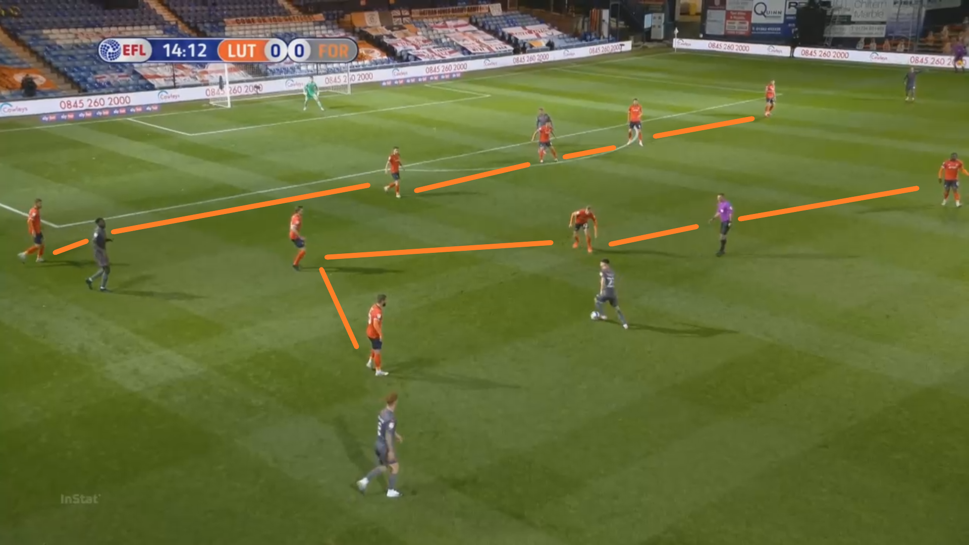 EFL Championship 2020/21: Luton Town vs Nottingham Forest - tactical analysis - tactics