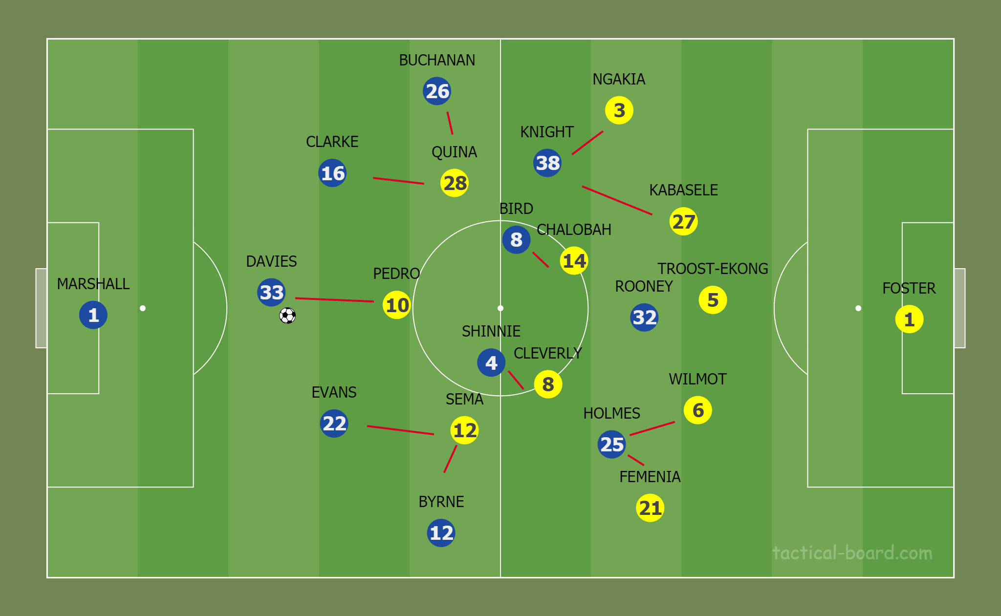 EFL Championship 2020/21: Derby County vs Watford - tactical analysis