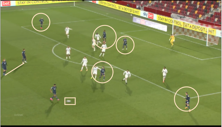 EFL Championship 20/21: Brentford vs Swansea City - tactical analysis - tactics