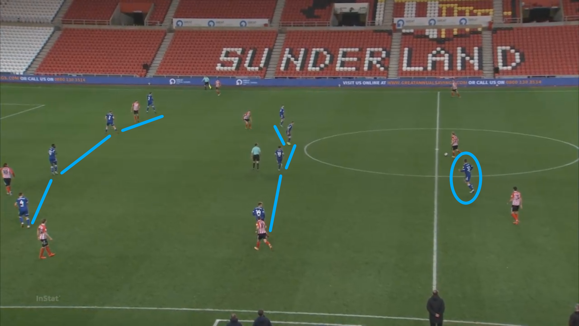 EFL League One 2020/21: Sunderland vs Ipswich Town - tactical analysis tactics