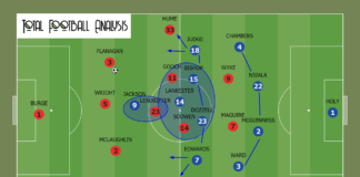 EFL League One 2020/21: Sunderland vs Ipswich Town - tactical analysis - tactics